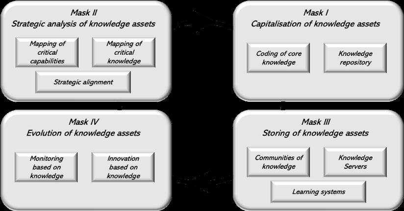 The 4 steps of the MASK methodologymethodology
